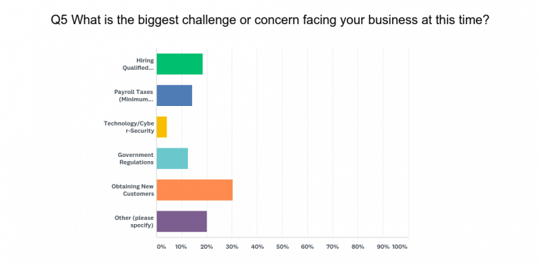 Top Concern Facing Your Business!